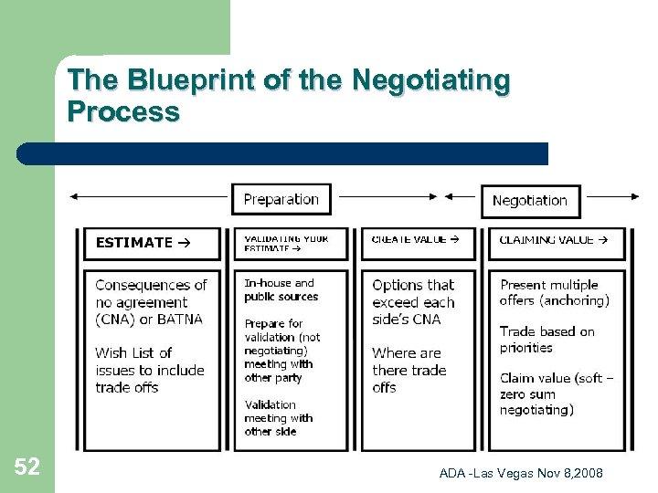 The Blueprint of the Negotiating Process 52 ADA -Las Vegas Nov 8, 2008