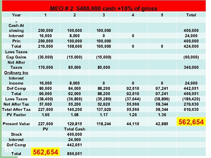 MEO # 2 $400, 000 cash +10% of gross Year Cash At closing Interest