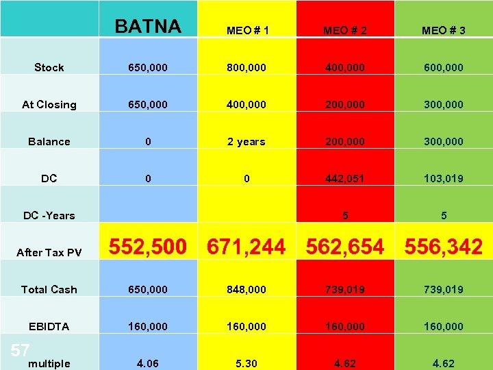 BATNA MEO # 1 MEO # 2 MEO # 3 Stock 650, 000 800,