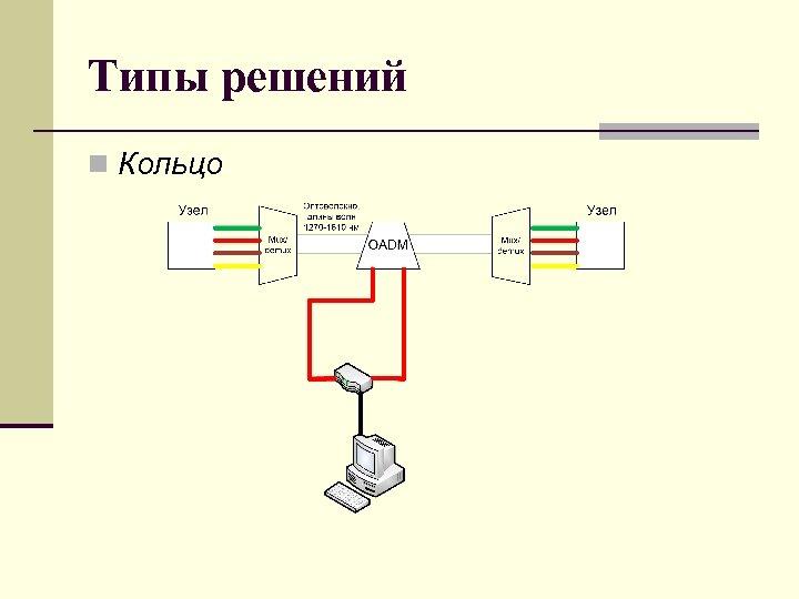 Типы решений n Кольцо