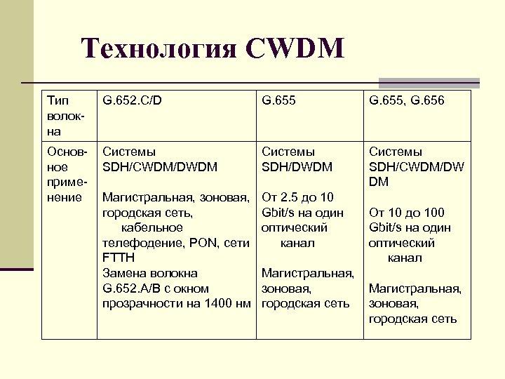 Технология CWDM Тип волокна G. 652. C/D G. 655, G. 656 Основное применение Системы
