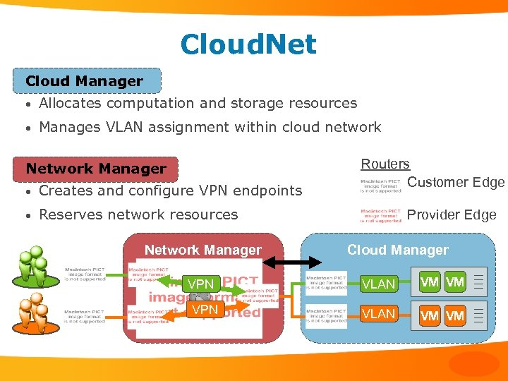 Cloud. Net Cloud Manager • Allocates computation and storage resources • Manages VLAN assignment