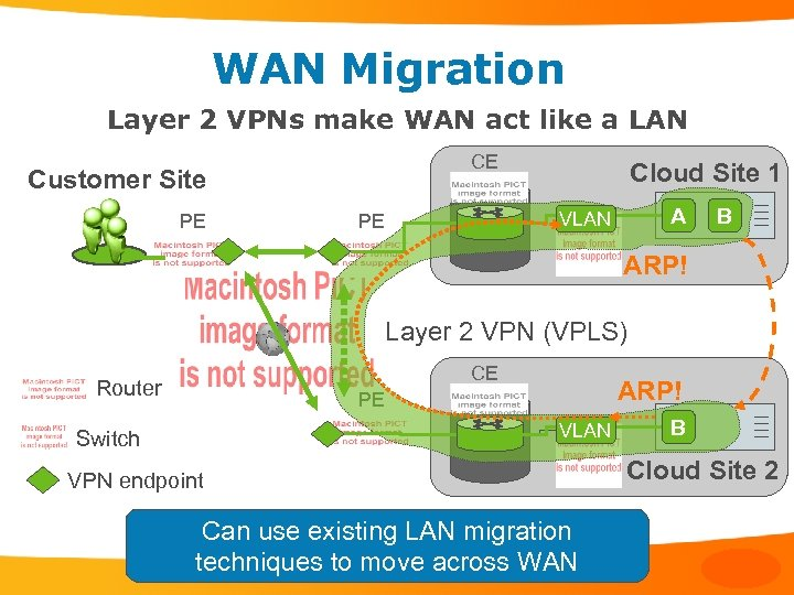 WAN Migration Layer 2 VPNs make WAN act like a LAN CE Customer Site