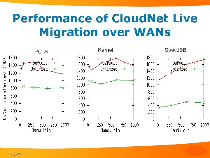 Performance of Cloud. Net Live Migration over WANs TPC-W Page 20 Kernel Spec. JBB