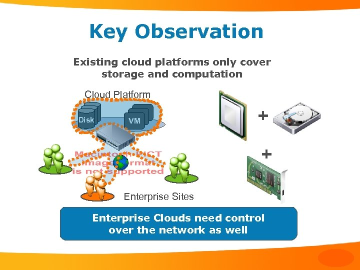 Key Observation Existing cloud platforms only cover storage and computation Cloud Platform Disk VM