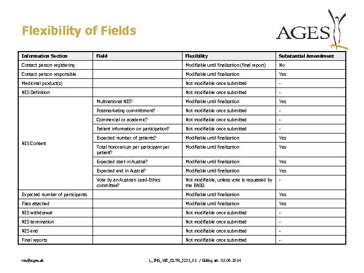 Flexibility of Fields Information Section Flexibility Substantial Amendment Contact person registering Modifiable until finalization