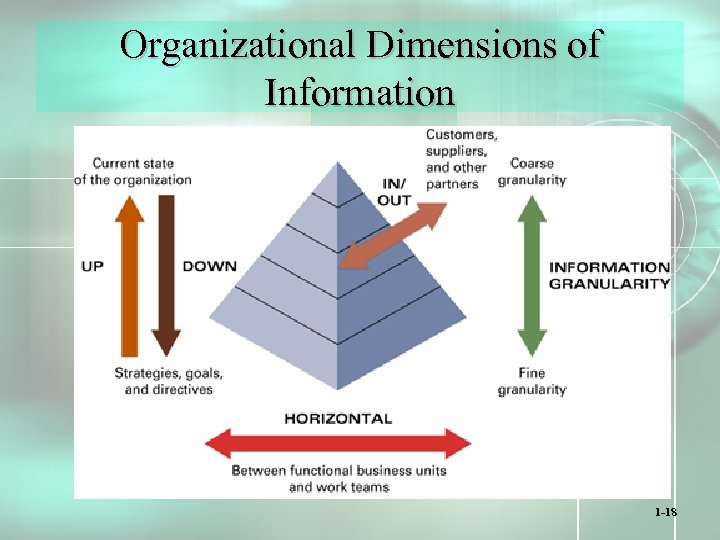 Organizational Dimensions of Information 1 -18