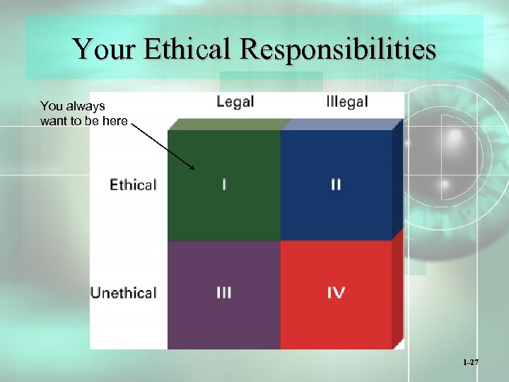 Your Ethical Responsibilities You always want to be here 1 -27
