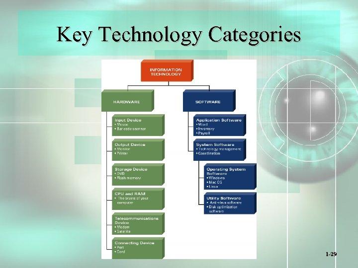 Key Technology Categories 1 -29