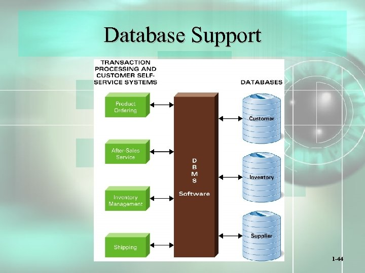 Database Support 1 -44