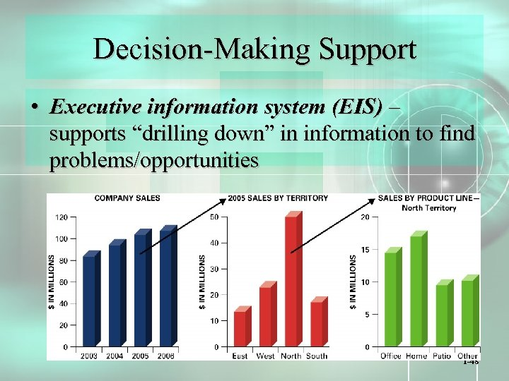 "Decision-Making Support • Executive information system (EIS) – supports ""drilling down"" in information to"