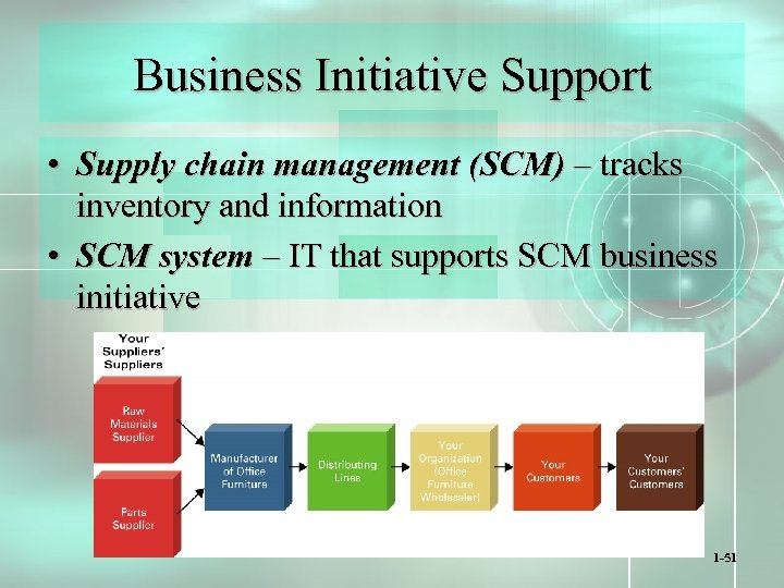 Business Initiative Support • Supply chain management (SCM) – tracks inventory and information •