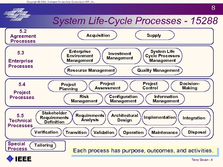 Copyright © 2004, Software Productivity Consortium NFP, Inc. 8 System Life-Cycle Processes - 15288