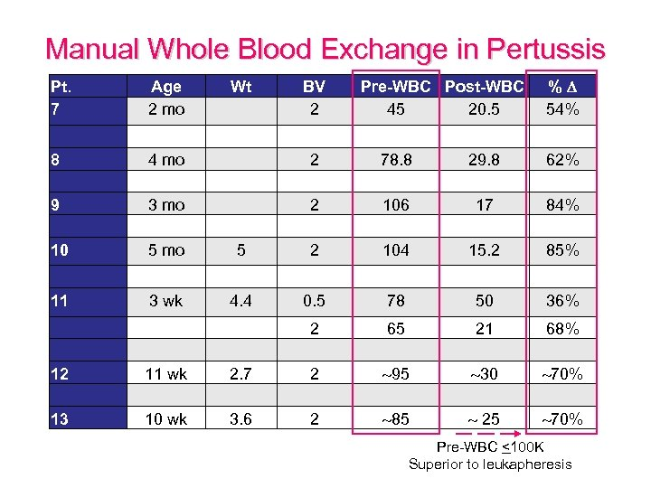Manual Whole Blood Exchange in Pertussis Pt. 7 Age 2 mo Wt BV 2