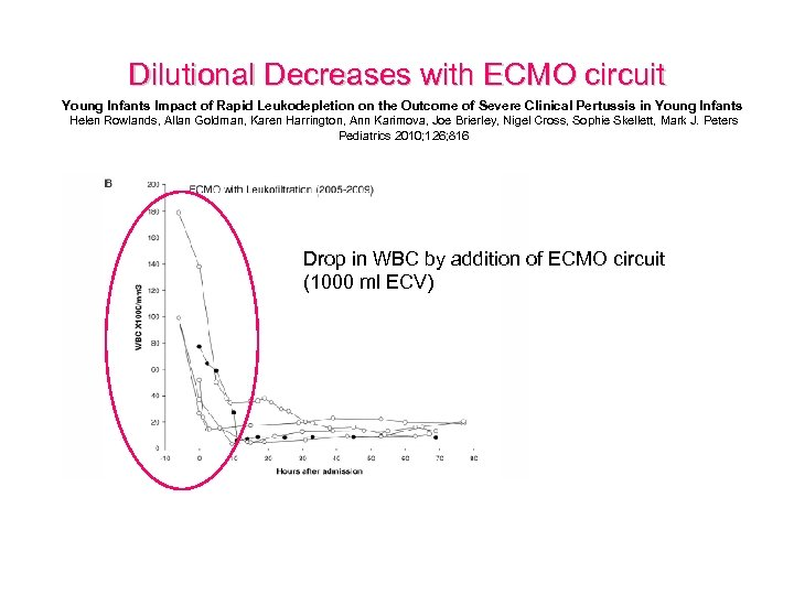 Dilutional Decreases with ECMO circuit Young Infants Impact of Rapid Leukodepletion on the Outcome