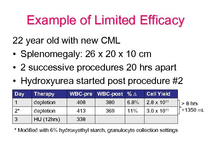 Example of Limited Efficacy 22 year old with new CML • Splenomegaly: 26 x