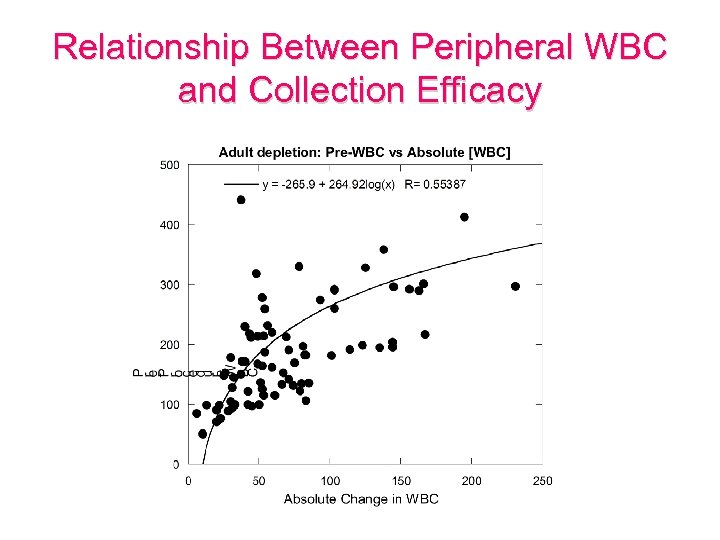 Relationship Between Peripheral WBC and Collection Efficacy