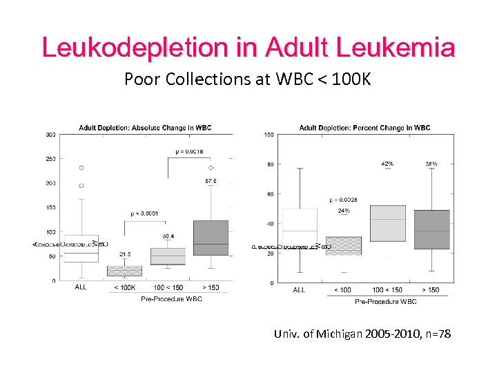 Leukodepletion in Adult Leukemia Poor Collections at WBC < 100 K Univ. of Michigan