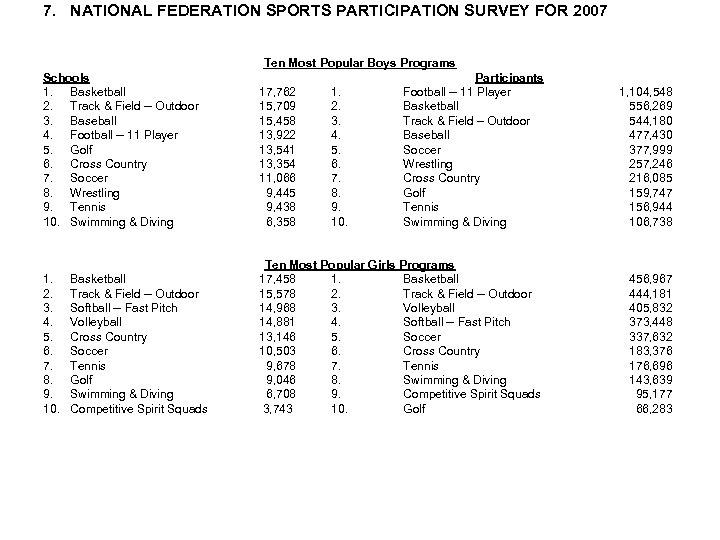 7. NATIONAL FEDERATION SPORTS PARTICIPATION SURVEY FOR 2007 Ten Most Popular Boys Programs Schools