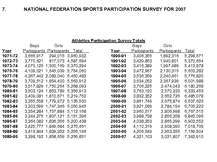 7. NATIONAL FEDERATION SPORTS PARTICIPATION SURVEY FOR 2007 Year 1971 -72 1972 -73 1973