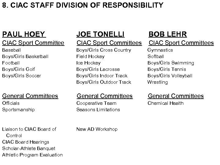 8. CIAC STAFF DIVISION OF RESPONSIBILITY PAUL HOEY JOE TONELLI BOB LEHR CIAC Sport