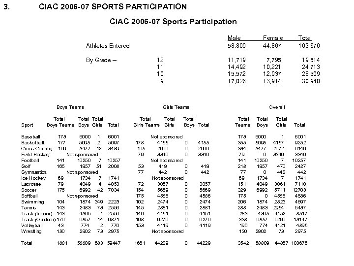 3. CIAC 2006 -07 SPORTS PARTICIPATION CIAC 2006 -07 Sports Participation Male 58, 809