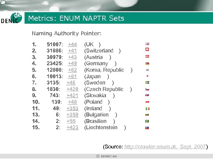 Metrics: ENUM NAPTR Sets Naming Authority Pointer: 1. 2. 3. 4. 5. 6. 7.