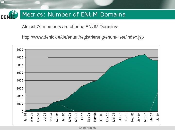 Metrics: Number of ENUM Domains Almost 70 members are offering ENUM Domains: http: //www.