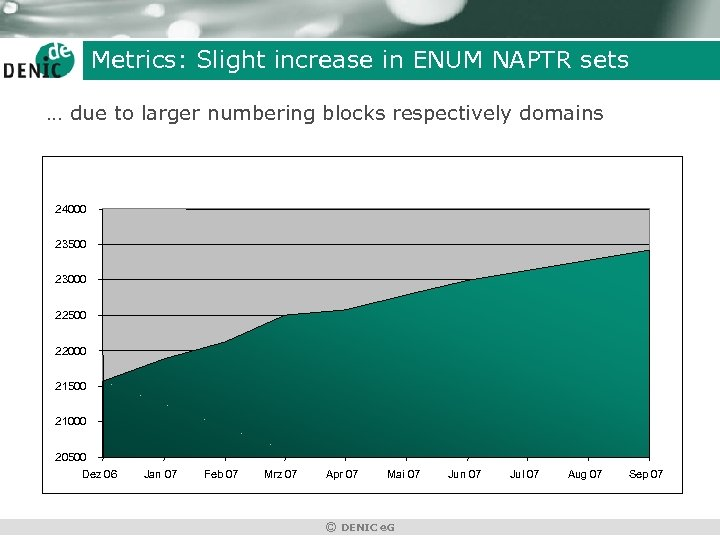 Metrics: Slight increase in ENUM NAPTR sets … due to larger numbering blocks respectively