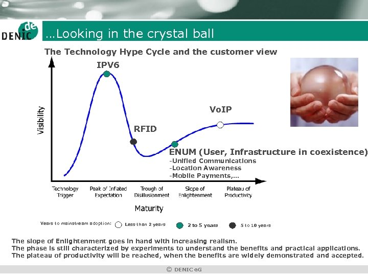 …Looking in the crystal ball The Technology Hype Cycle and the customer view IPV