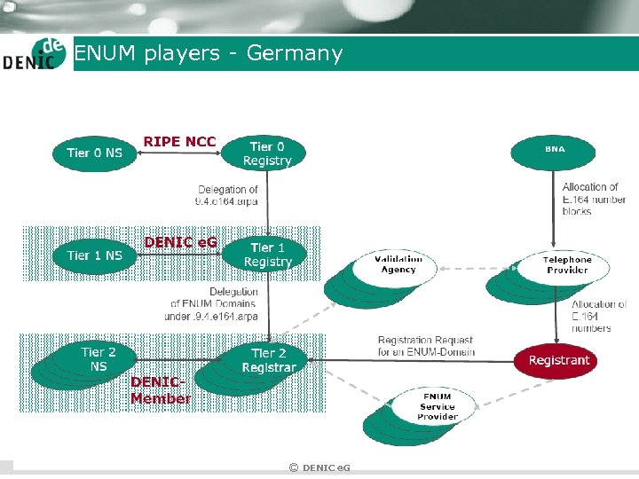 ENUM players - Germany © DENIC e. G
