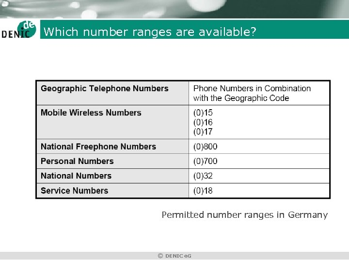 Which number ranges are available? Permitted number ranges in Germany © DENIC e. G