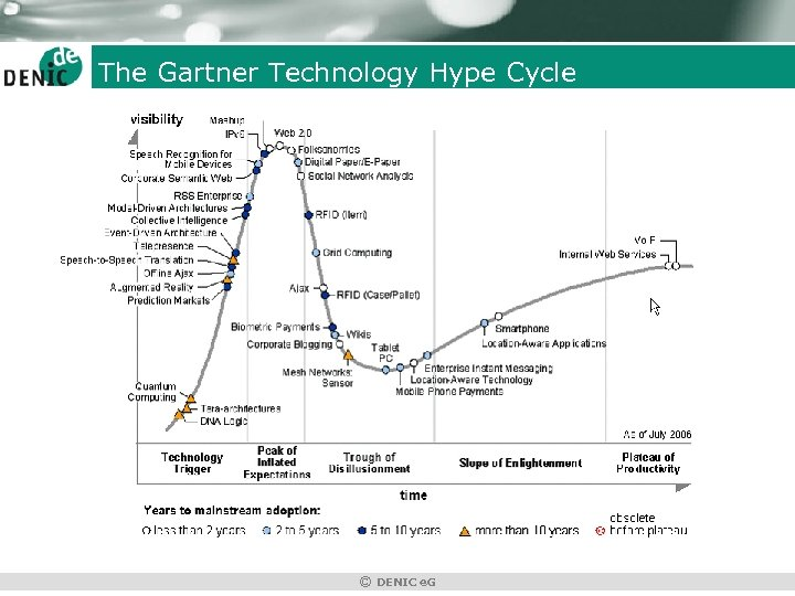The Gartner Technology Hype Cycle © DENIC e. G
