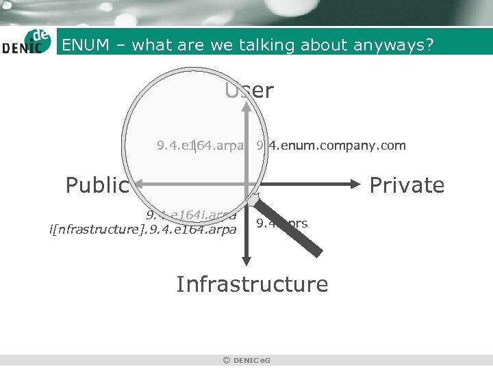 ENUM – what are we talking about anyways? User 9. 4. e 164. arpa