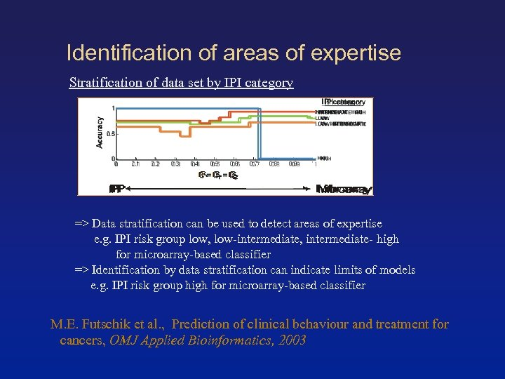 Identification of areas of expertise Stratification of data set by IPI category => Data