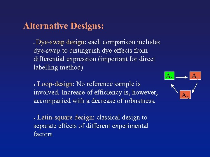 Alternative Designs: Dye-swap design: each comparison includes ● dye-swap to distinguish dye effects from