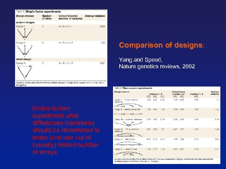 Comparison of designs: Yang and Speed, Nature genetics reviews, 2002 Define before experiment what