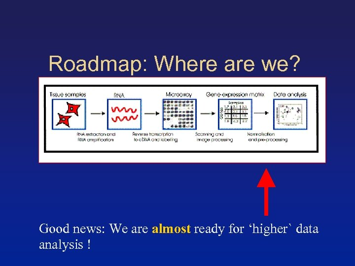 Roadmap: Where are we? Good news: We are almost ready for 'higher` data analysis