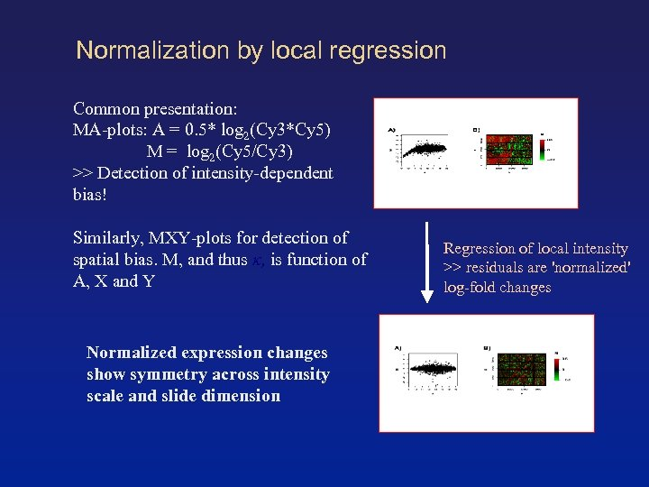 Normalization by local regression Common presentation: MA-plots: A = 0. 5* log 2(Cy 3*Cy