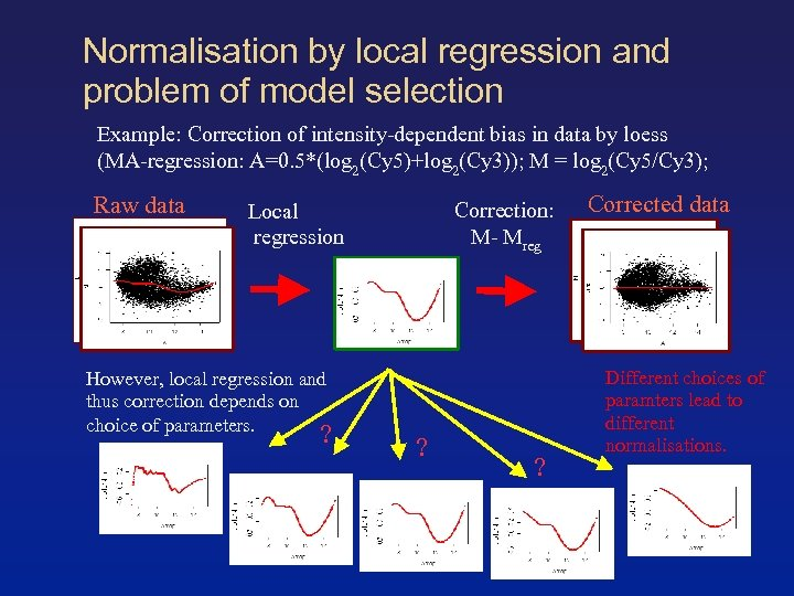 Normalisation by local regression and problem of model selection Example: Correction of intensity-dependent bias