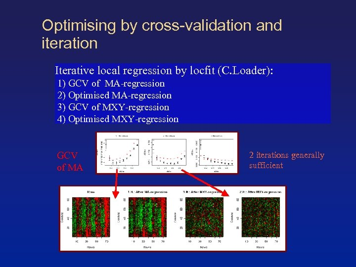 Optimising by cross-validation and iteration Iterative local regression by locfit (C. Loader): 1) GCV