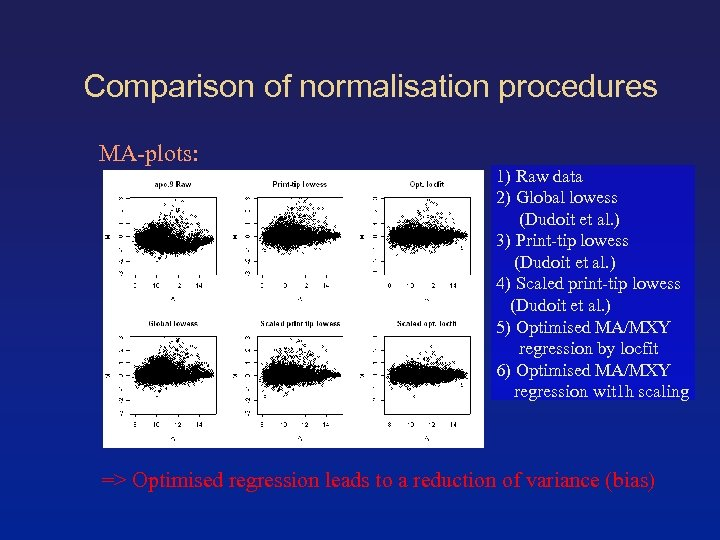 Comparison of normalisation procedures MA-plots: 1) Raw data 2) Global lowess (Dudoit et al.