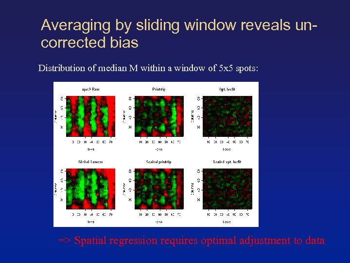 Averaging by sliding window reveals uncorrected bias Distribution of median M within a window