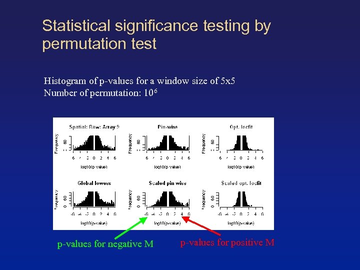 Statistical significance testing by permutation test Histogram of p-values for a window size of