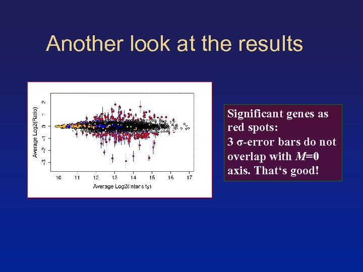 Another look at the results Significant genes as red spots: 3 σ-error bars do