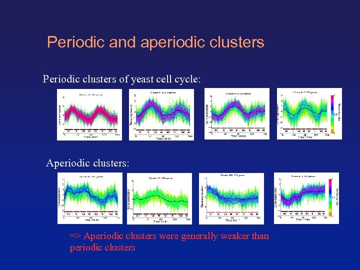 Periodic and aperiodic clusters Periodic clusters of yeast cell cycle: Aperiodic clusters: => Aperiodic