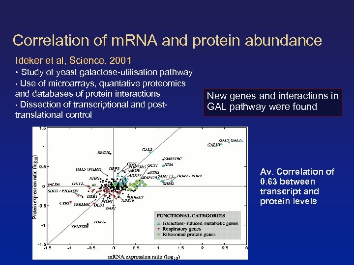 Correlation of m. RNA and protein abundance Ideker et al, Science, 2001 • Study