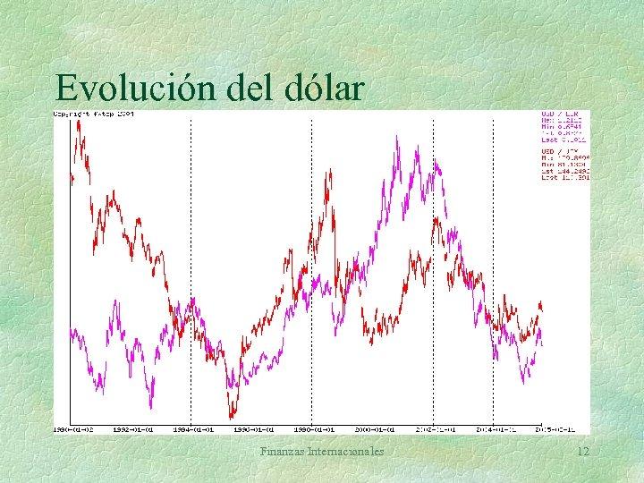 Evolución del dólar Finanzas Internacionales 12