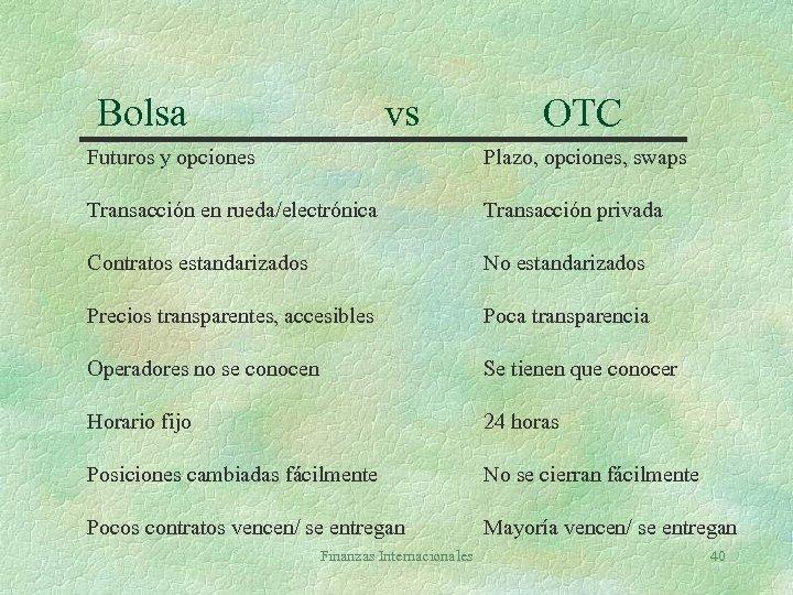 Bolsa vs OTC Futuros y opciones Plazo, opciones, swaps Transacción en rueda/electrónica Transacción