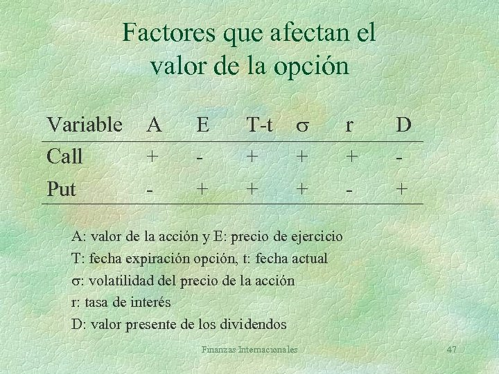 Factores que afectan el valor de la opción Variable Call Put A + -